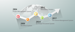 Netask產品歷程、EIP辦公室管理系統、請假差勤系統、文件管理系統、電子簽核系統、專案管理系統、公文管理系統