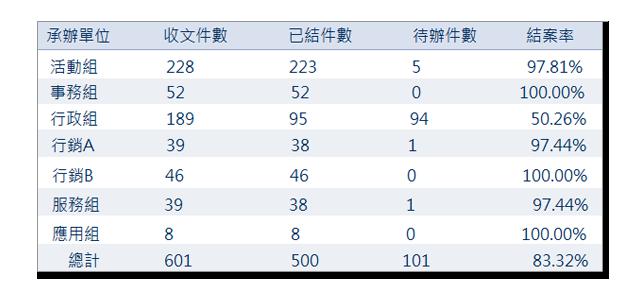 收文統計表